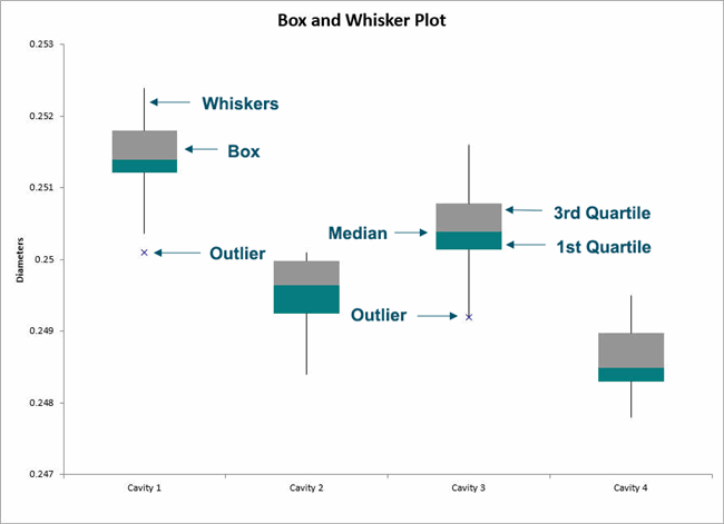 anatomy of a box and whisker plot