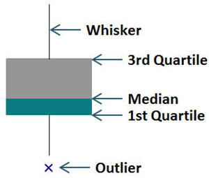 key elements of a boxplot