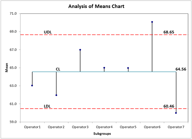analysis of means chart excel