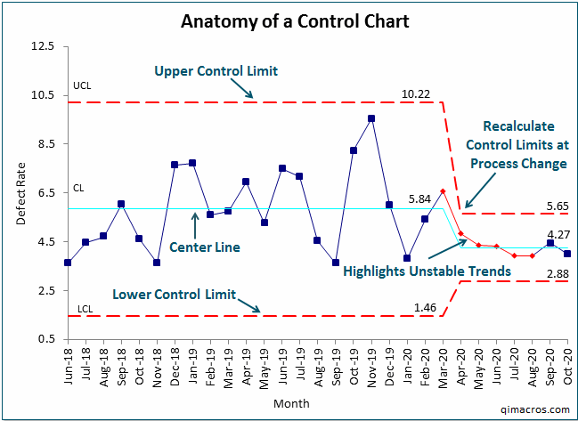 anatomy of a control chart explained - created by QI Macros for Excel