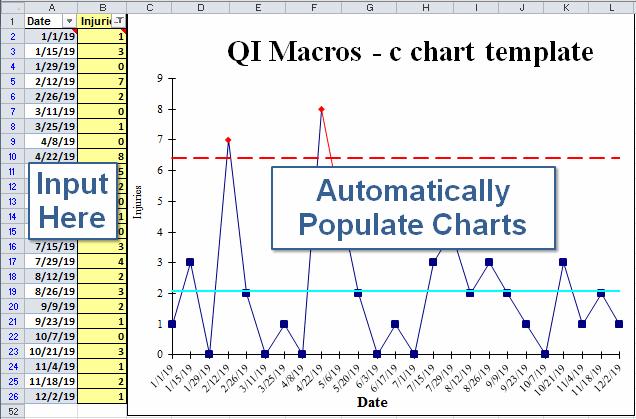 Qi Macros C Chart Template In Excel