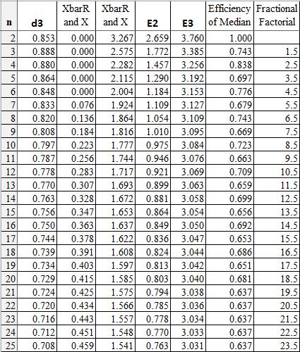 control chart constants