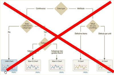 control chart decision tree