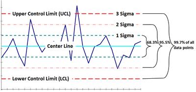 Control Chart Limits