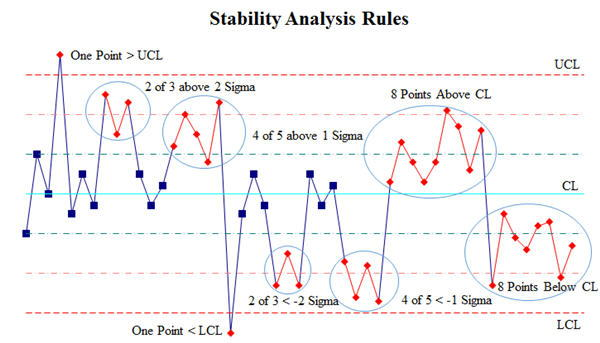 Control charts control chart rules and stability analysis