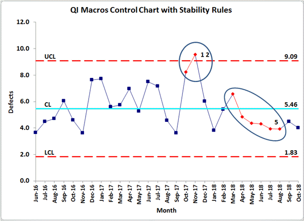 control chart rules violated are shown