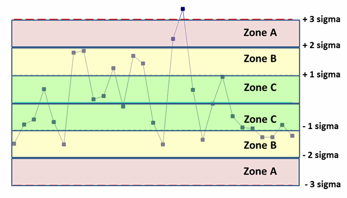 control limits and zones