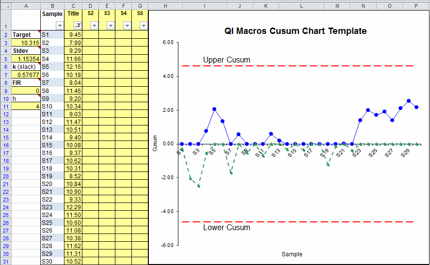 Cusum Chart Template in Excel | Excel Cusum Chart