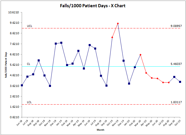 Embedded Excel Chart Moved to a Chart Sheet