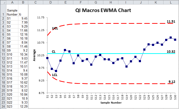 EWMA chart in Excel