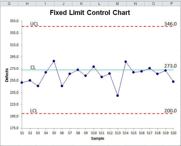 how to find lower limit in excel