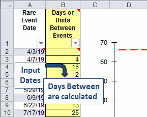 input dates of rare events