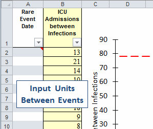 input units between events