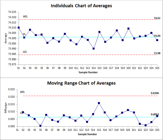 Individuals Moving Range Chart
