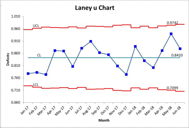 laney u chart in excel u prime control chart u chart qi macros