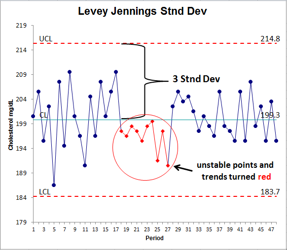 levey jennings standard deviation control chart in Excel