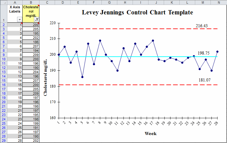 Example of QI Macros Levey Jennings Chart Excel template