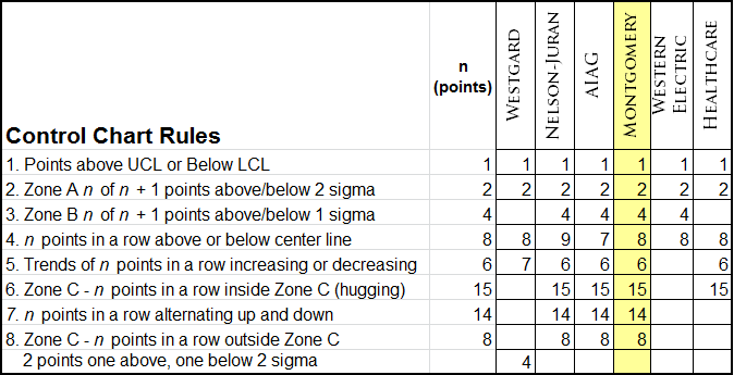 Montgomery control chart stability rules