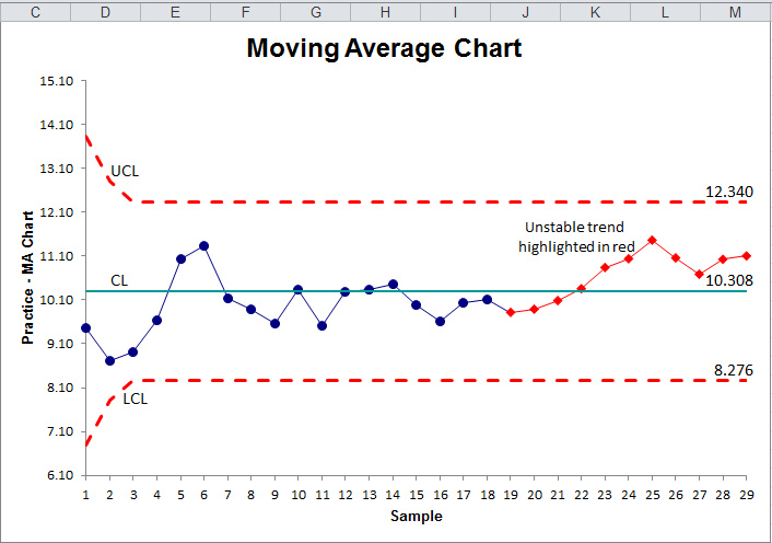 example of a moving average chart