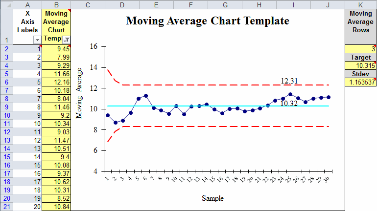 moving average chart template in excel