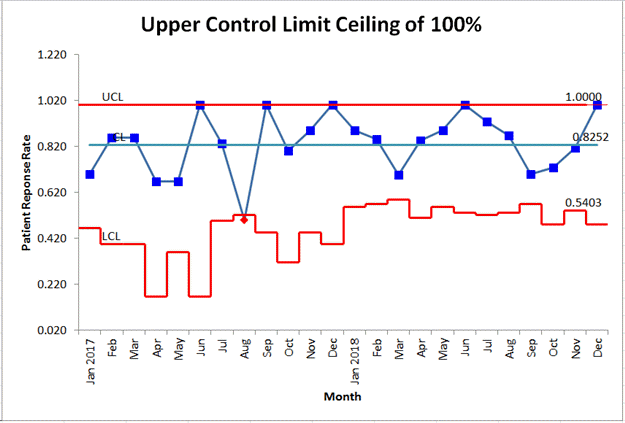 p chart with UCL ceiling of 100%