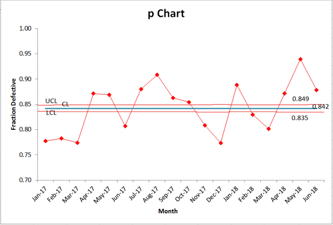 p chart with narrow control limits