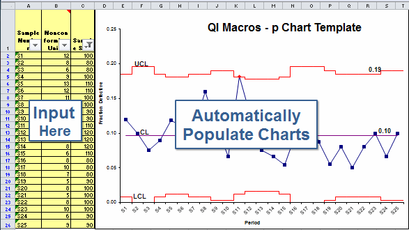 p chart template in excel