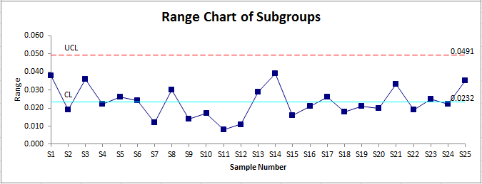 I Mr R Chart In Excel Using Qi Macros