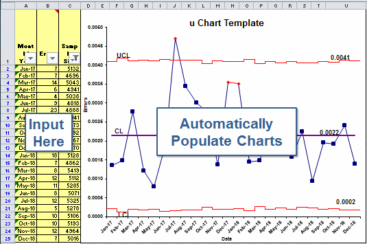 u chart template excel