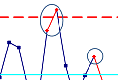 example of how unstable points are highlighted