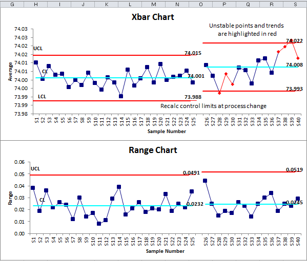 X Bar R Chart Excel Average And Range Chart