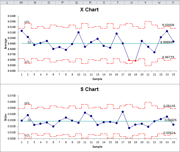 x bar s chart in excel