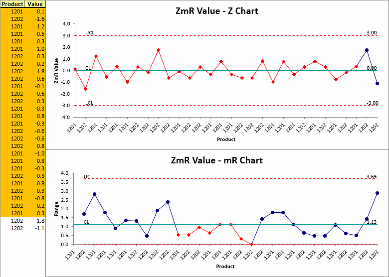ZmR Chart Excel using QI Macros
