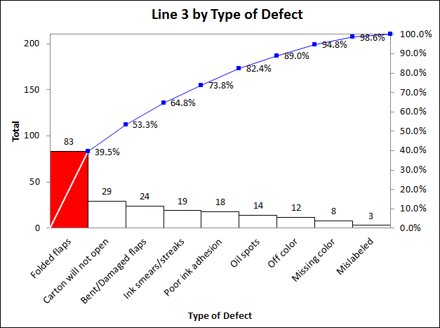 Line 3 Pareto by type of defect