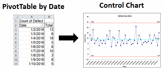 pivot table output and control chart output