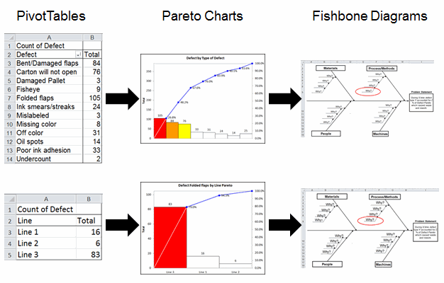 PivotTable pareto charts output and fishbone diagram example