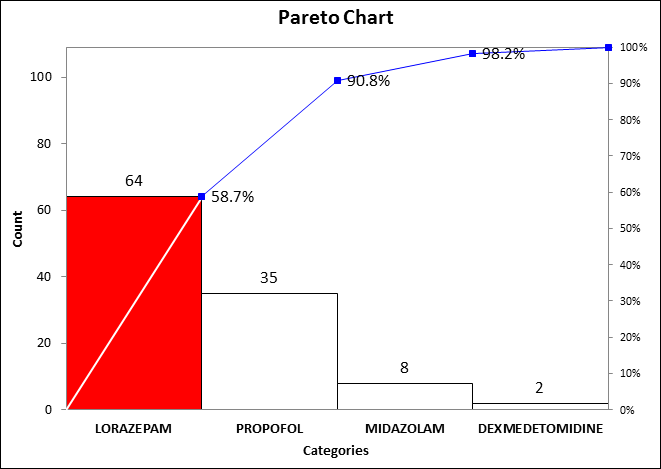 medication count pareto