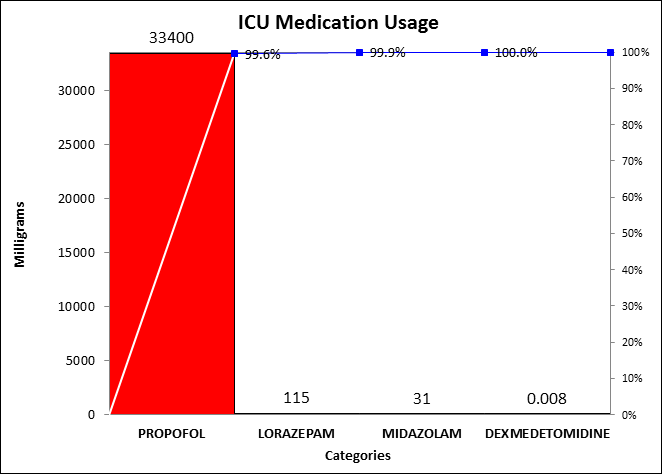 medication usage pareto