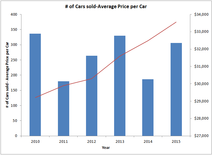 combination chart of car prices and number of cars sold