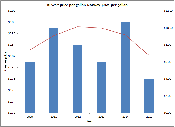 combination chart of gas price comparison kuwait vs norway