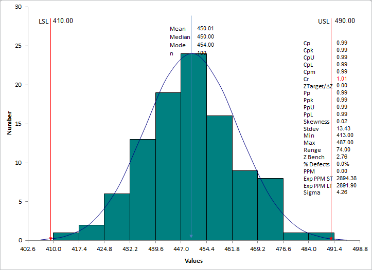 histogram for analyzing distribution of data