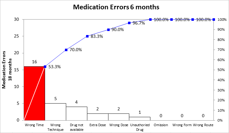 pareto for med errors after 6 months