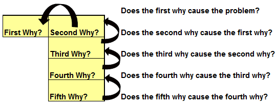 check the logic of your Five Whys