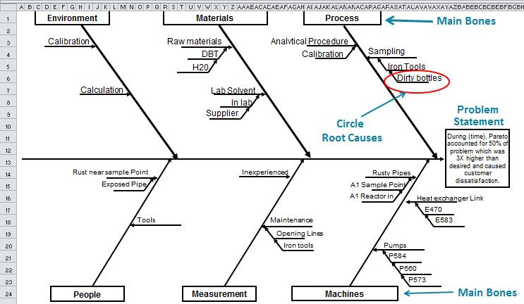 Fishbone Diagram Template In Excel Draw Ishikawa