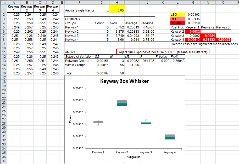 ANOVA of Keyway Data using QI Macros and Excel