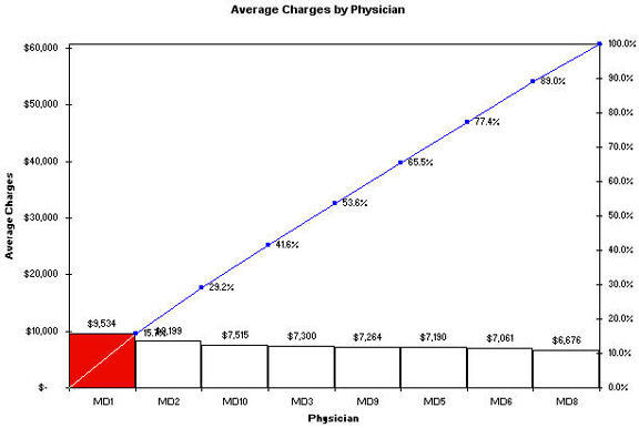 pareto chart by physician