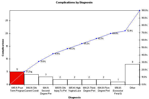 Case study choosing the right chart for my data pareto chart complications by diagnosis ccuart Choice Image