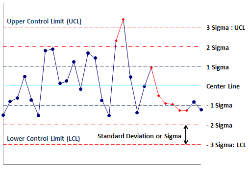 Control Chart Limits Ucl Lcl How To Calculate Control Limits