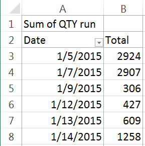 PivotTable of Production by Date