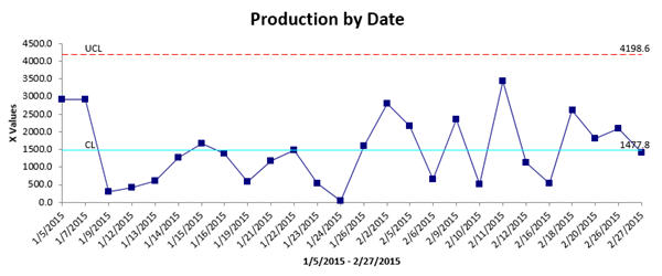 X Chart of Production by Date